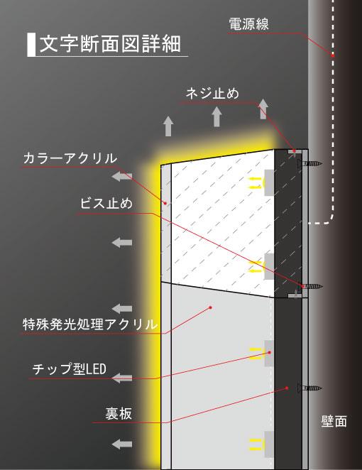 LEDイルミネーター
