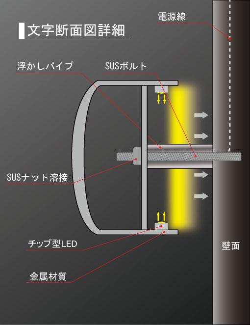 LEDバックチャンネル