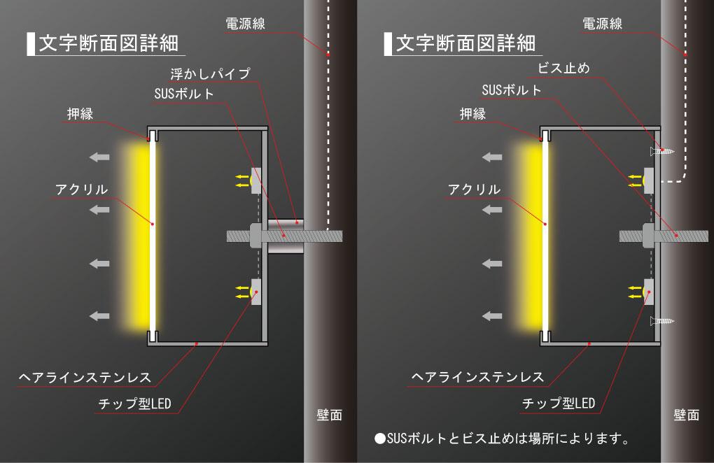LEDチャンネル文字