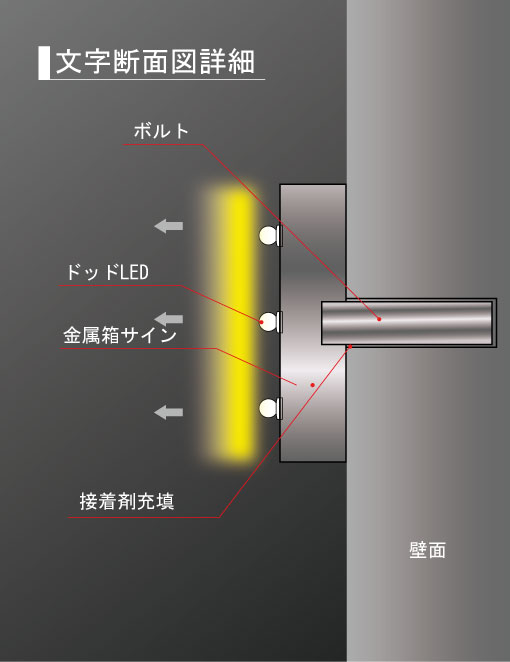 LEDチャンネル