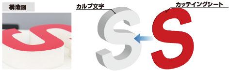 カルプ文字カッティングシート構造