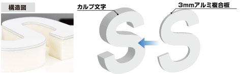 カルプ加工オプション +アルミ複合板構造図