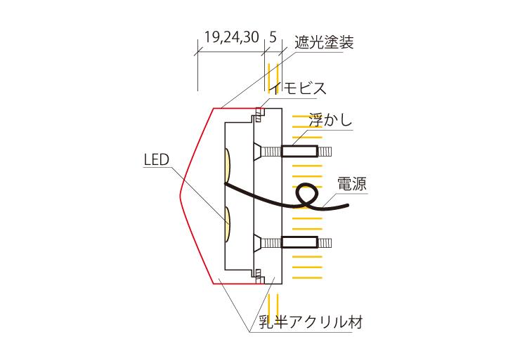 ミニアクリルチャンネル文字底部と背面発光発光寸法図面