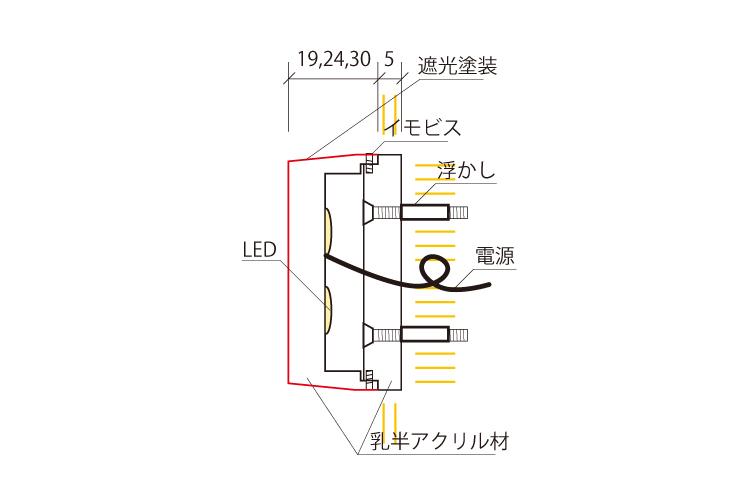ミニアクリルチャンネル文字底部と背面発光寸法図面