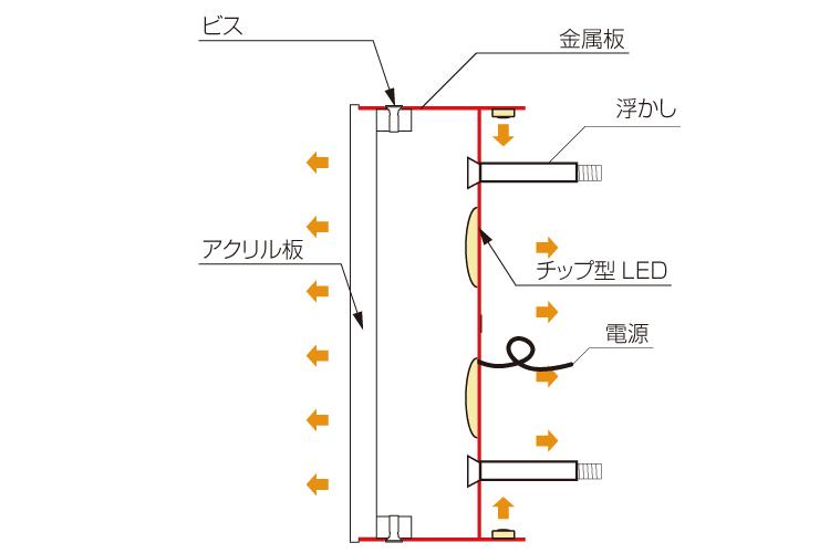截面図LEDチャンネル文字