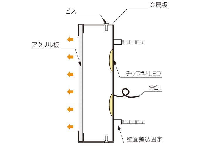 ミニアクリルチャンネル文字正面発光截面図