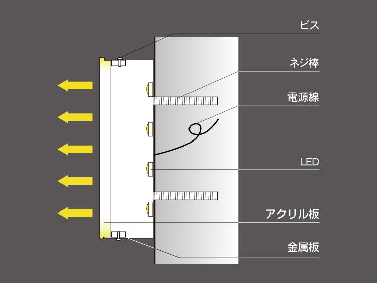 截面図LEDチャンネル文字表面発光断面図