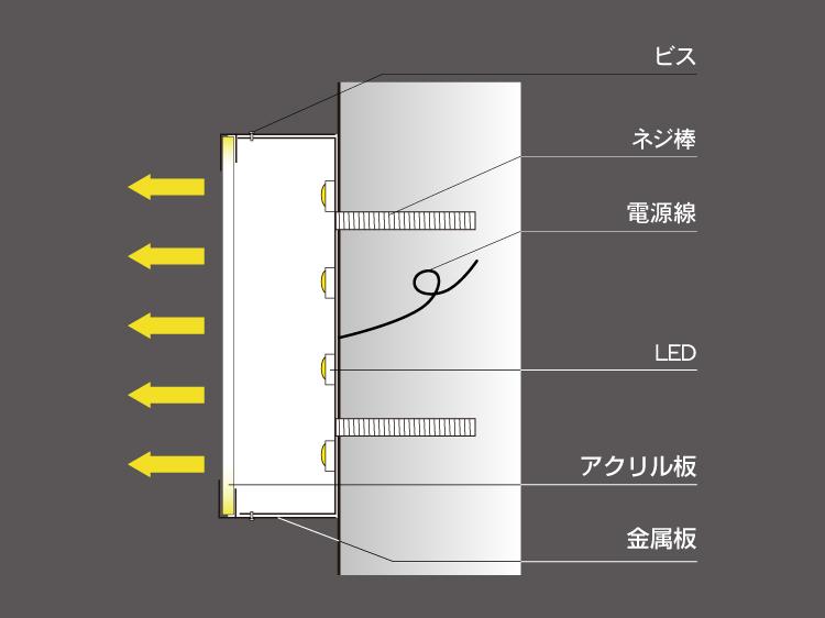 LEDチャンネル文字表面発光断面図
