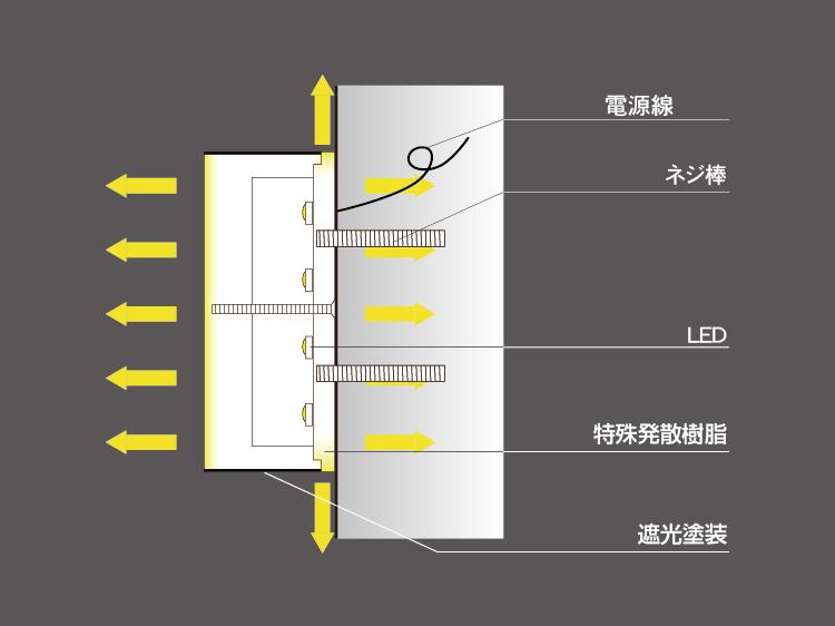 ミニアクリルチャンネル文字表面+裏板発光寸法図面